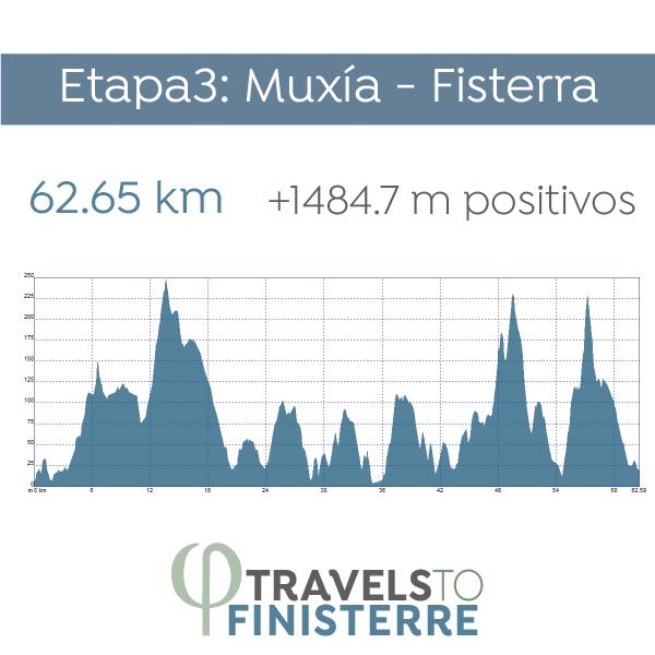 Día 4 - Muxía - Fisterra | 62.65 km