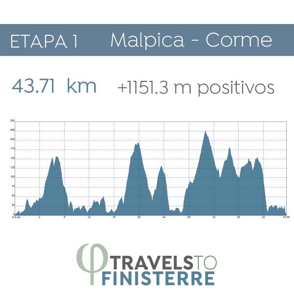 Día 2 - Malpica - Corme | 43.71 km
