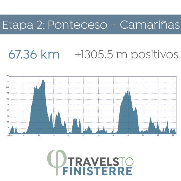 Día 3- Ponteceso - Camariñas | 67.36 km - Cambio de hotel