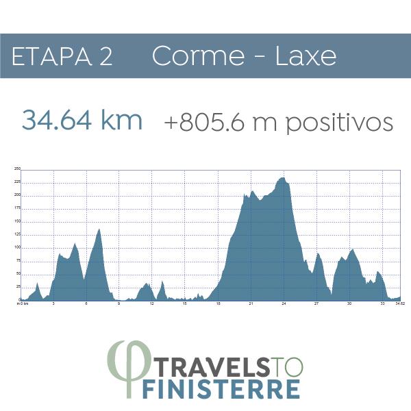 Día 3 - Corme - Laxe | 34.64 km