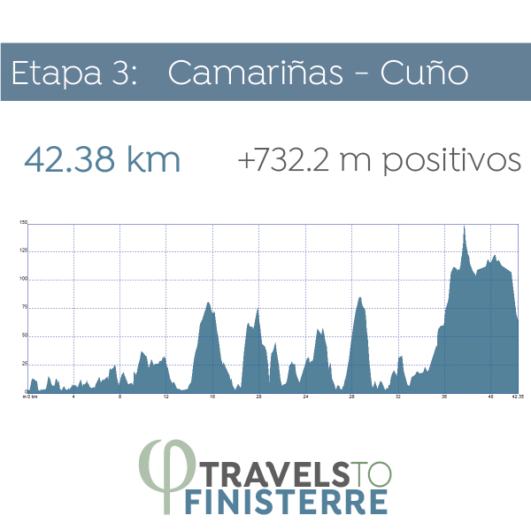 Día 4- Camariñas  - Cuño | 42.38 km
