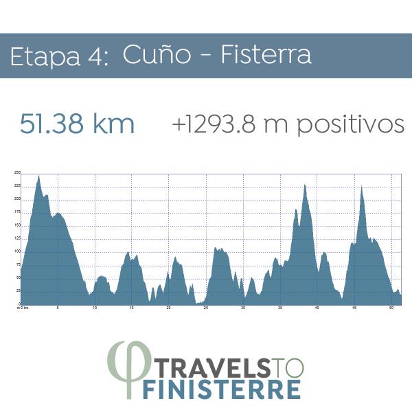 Día 5- Cuño - Fisterra | 51.38 km
