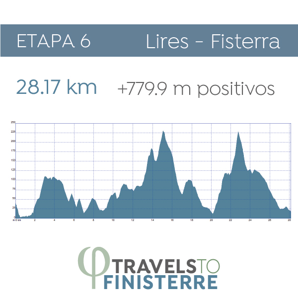 Día 6 - Lires - Fisterra | 28.17 km